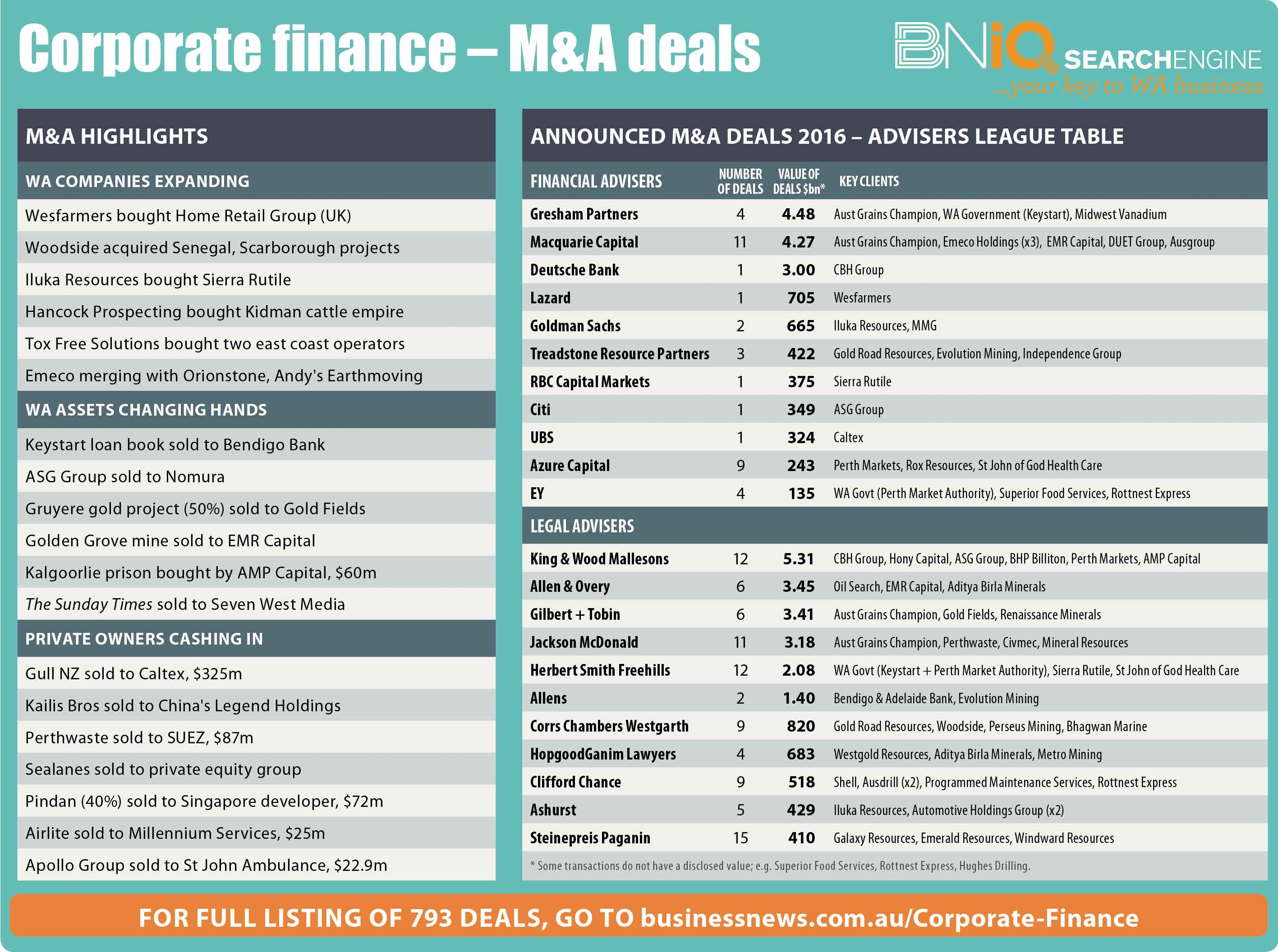 M&A advisers to battle back after soft 2016   Business News